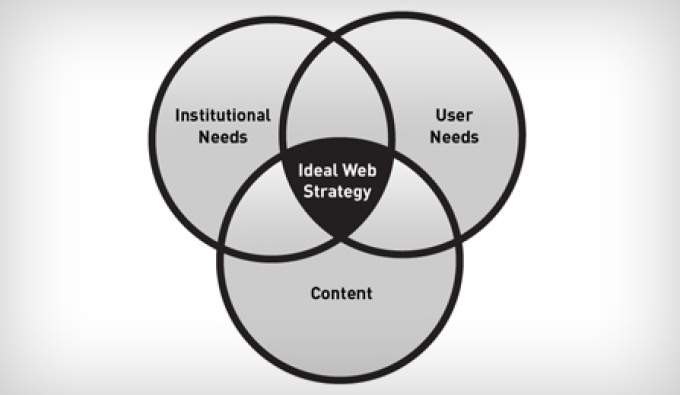 "Graphic of a Venn Diagram depicting three overlapping circles. The first circle represents Institutional Needs; the second represents User Needs, and the third is Content. The area where all equally overlap is labeled ""Ideal Web Strategy.""."